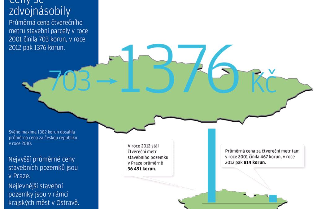Cenová mapa pozemků. Kam investovat a jak vybrat parcelu pro dům